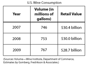Graph of U.S. wine consumption 2007 to 2009.